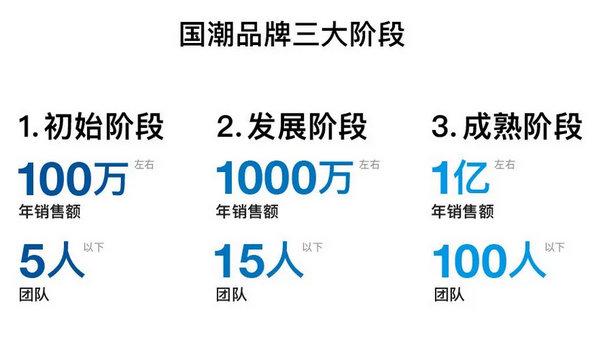 国潮品牌发展规模.jpg
